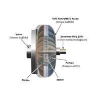 Tork(Güç) Sistemi